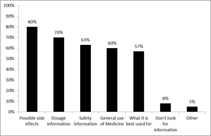This figure is a bar graph. Seven types of information that consumers want about prescription drugs are shown on the horizontal axis. When seeking information about prescription drugs, 80% of respondents reported that they looked for information about possible side effects, 70% for dosage information, 63% about safety information, 60% about general use of the drug, 57% for what the drug is best used for, 5% wanted some other kind of information, and 8% would not look for information.